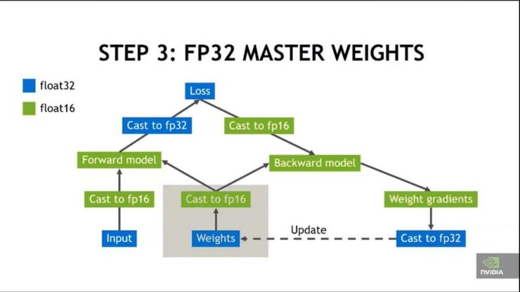 實戰 PK!RTX2080Ti 對比 GTX1080Ti 的 CIFAR100 混合精度訓練